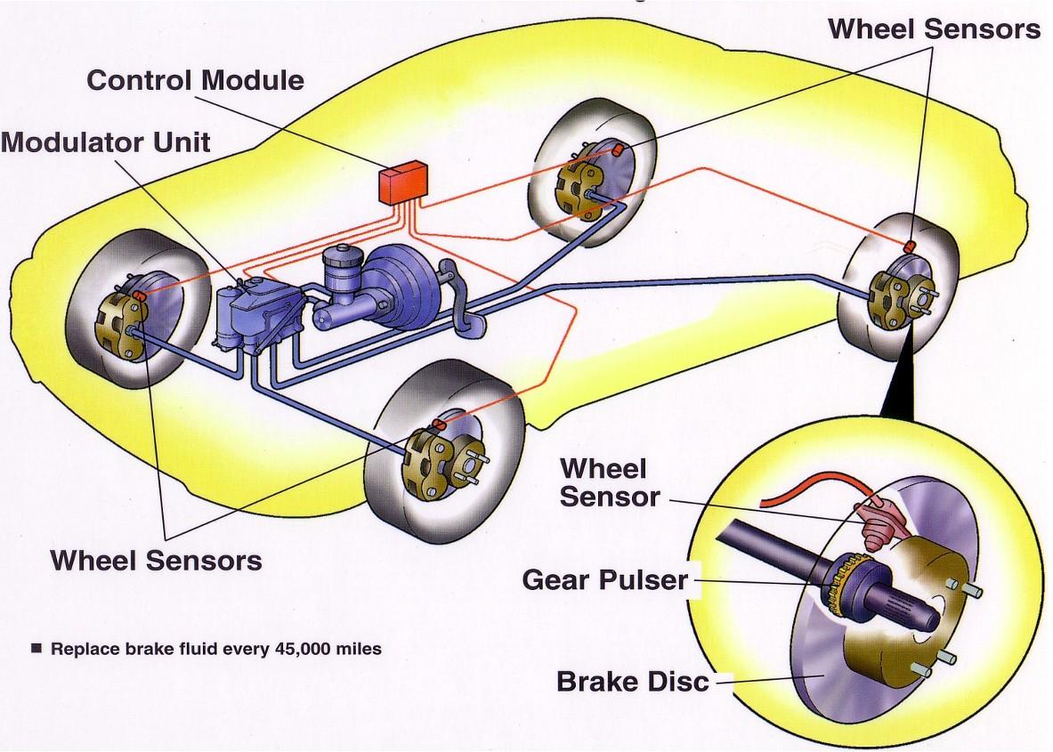 anti lock braking system for commercial